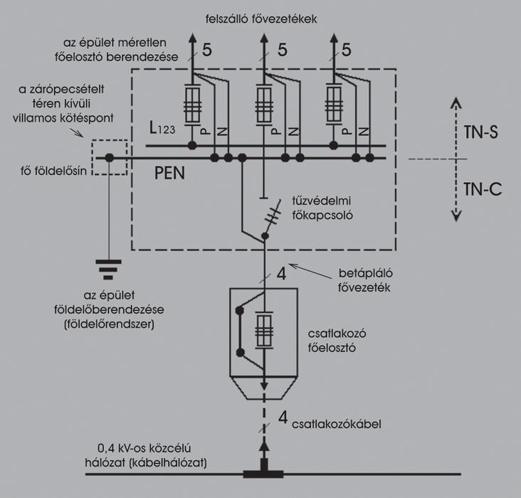 2. kép: A PEN-vezető szétválasztása egy épület méretlen főelosztójának PEN-sínjén, ami fő földelősín