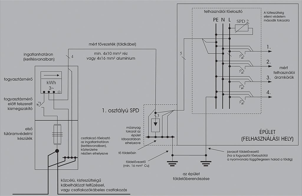 4. kép: A mért fővezeték PEN-vezetőjének épületfalon elhelyezett tokozatban történő szétválasztása telekhatáron elhelyezett fogyasztásmérés esetén /a túlfeszültség elleni védelem első két fokozatának feltüntetésével/